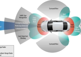 Advance Driver Assistance Systems
